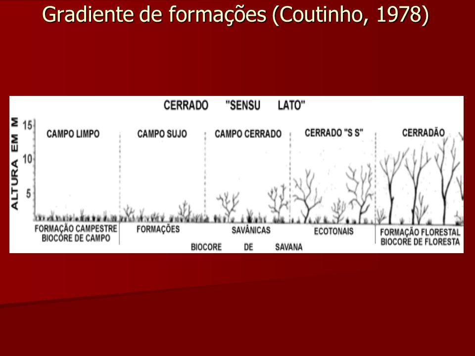 Gradiente de formações (Coutinho, 1978)