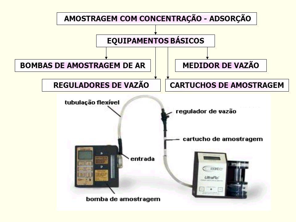 BOMBAS DE AMOSTRAGEM DE ARMEDIDOR DE VAZÃOREGULADORES DE VAZÃOCARTUCHOS DE AMOSTRAGEM AMOSTRAGEM COM CONCENTRAÇÃO - ADSORÇÃOEQUIPAMENTOS BÁSICOS