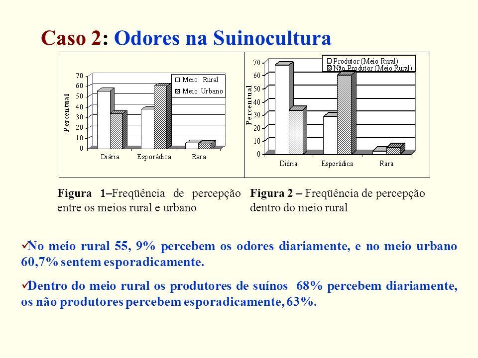 Caso 2: Odores na Suinocultura Figura 1–Freqüência de percepção entre os meios rural e urbano Figura 2 – Freqüência de percepção dentro do meio rural