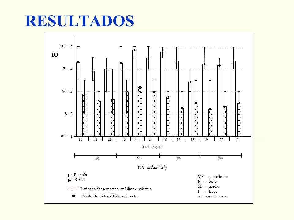 RESULTADOS Media das Intensidades odorantes Variação das respostas - mínimo e máximo : Entrada : Saída MF - muito forte F - forte M - médio f - fraco