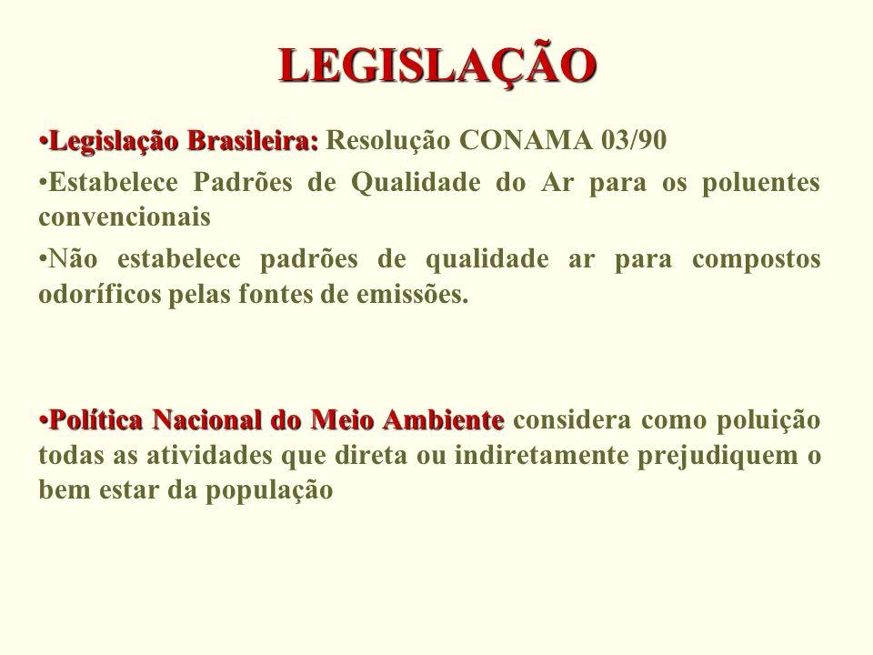 LEGISLAÇÃO Legislação Brasileira:Legislação Brasileira: Resolução CONAMA 03/90 Estabelece Padrões de Qualidade do Ar para os poluentes convencionais N