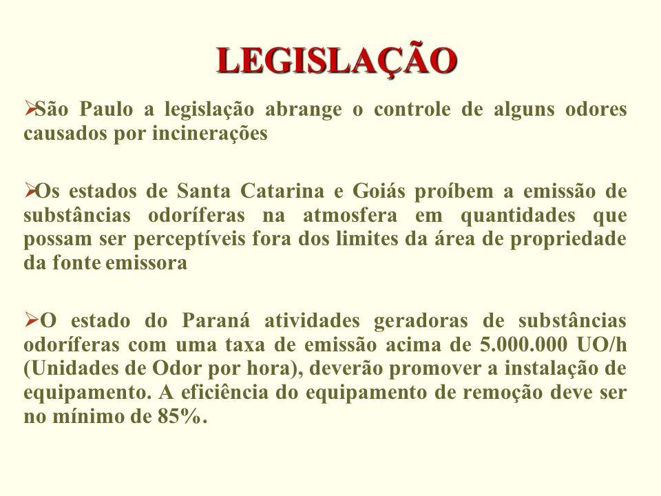 LEGISLAÇÃO São Paulo a legislação abrange o controle de alguns odores causados por incinerações Os estados de Santa Catarina e Goiás proíbem a emissão