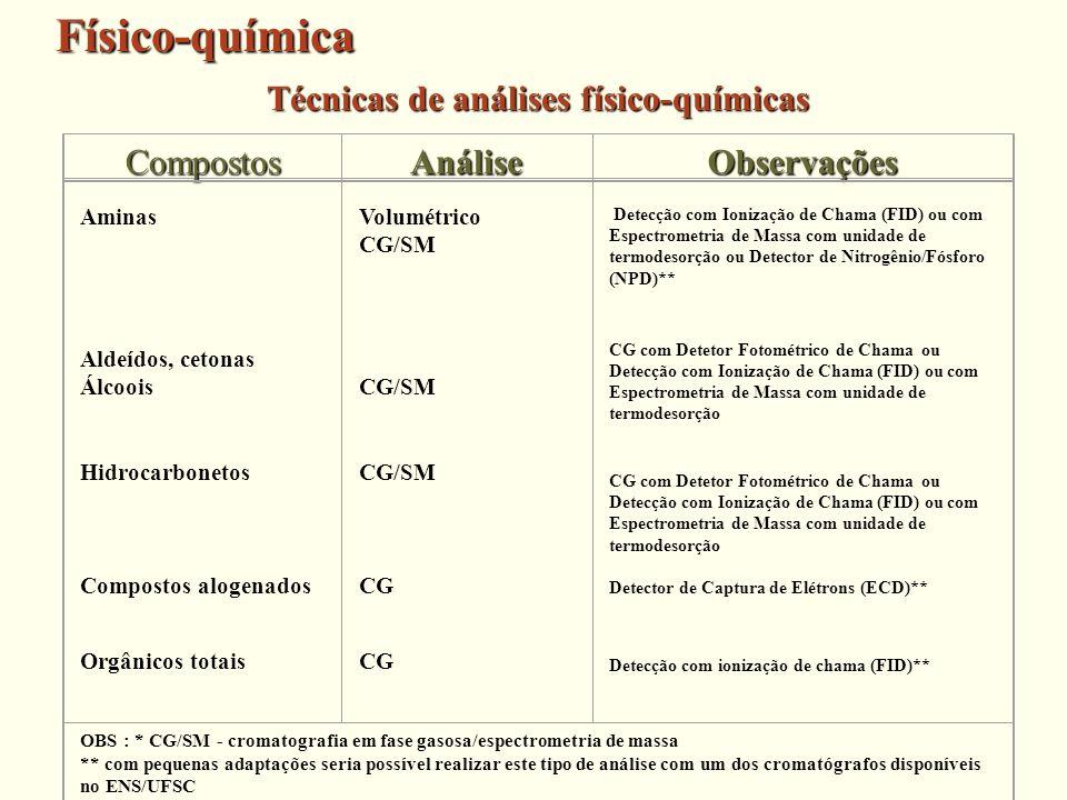 Aminas Aldeídos, cetonas Álcoois Hidrocarbonetos Compostos alogenados Orgânicos totais Volumétrico CG/SM CG/SM CG/SM CG CG Detecção com Ionização de C