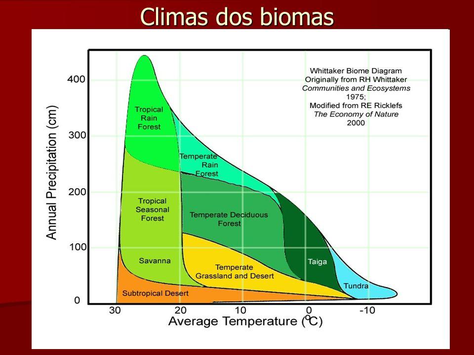 Climas dos biomas