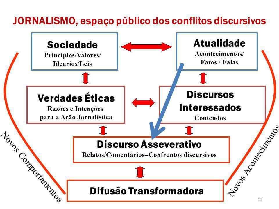 Processo Sociedade Princípios/Valores/ Ideários/Leis Atualidade Acontecimentos/ Fatos / Falas Discurso Asseverativo Relatos/Comentários=Confrontos dis