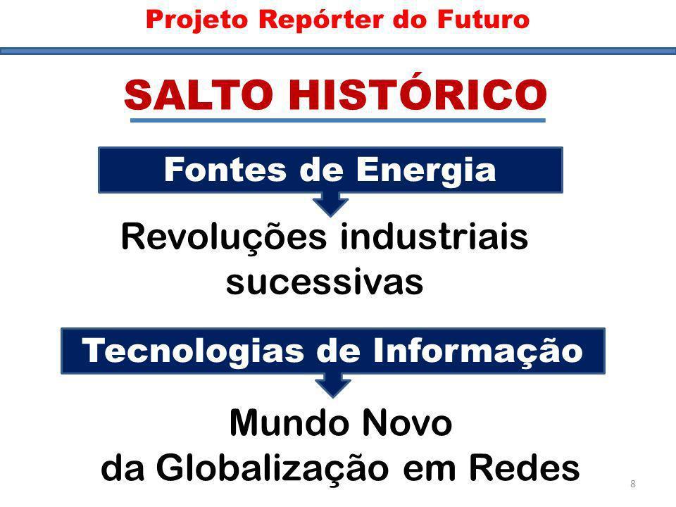 Salto Histórico Fontes de Energia Revoluções industriais sucessivas Tecnologias de Informação Mundo Novo da Globalização em Redes SALTO HISTÓRICO Proj