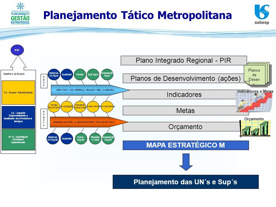 Planejamento Tático Metropolitana Planos de Desenvolvimento (ações) Indicadores Metas Orçamento Planejamento das UN´s e Sup´s Indicadores e Metas Orça