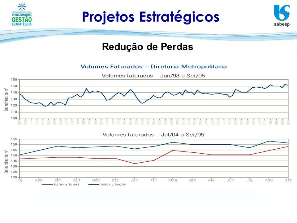 Projetos Estratégicos Redução de Perdas