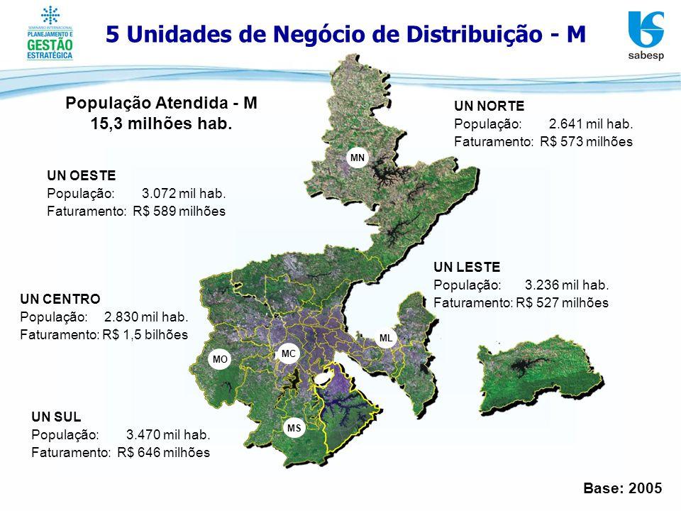 5 Unidades de Negócio de Distribuição - M MN MO MS MC ML UN NORTE População: 2.641 mil hab. Faturamento: R$ 573 milhões UN SUL População: 3.470 mil ha