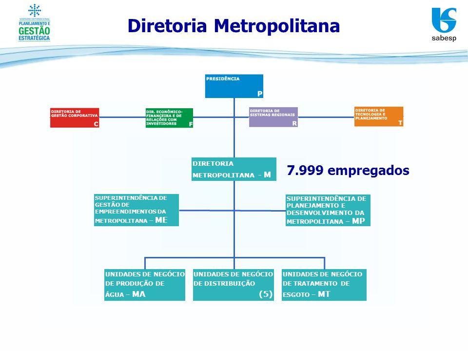 Diretoria Metropolitana 7.999 empregados UNIDADES DE NEGÓCIO DE DISTRIBUIÇÃO (5) UNIDADES DE NEGÓCIO DE PRODUÇÃO DE ÁGUA – MA UNIDADES DE NEGÓCIO DE T