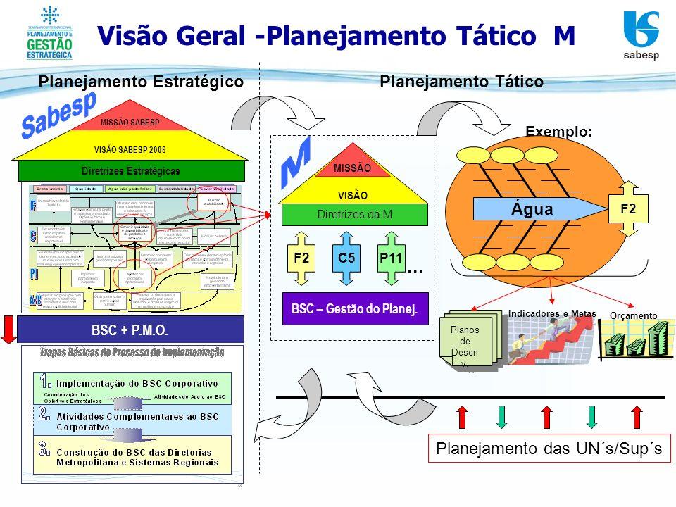 Visão Geral -Planejamento Tático M VISÃO SABESP 2008 MISSÃO SABESP BSC + P.M.O. Diretrizes Estratégicas Indicadores e Metas Orçamento Planejamento Est