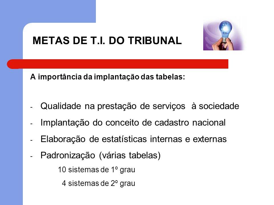 METAS DE T.I. DO TRIBUNAL A importância da implantação das tabelas: - Qualidade na prestação de serviços à sociedade - Implantação do conceito de cada