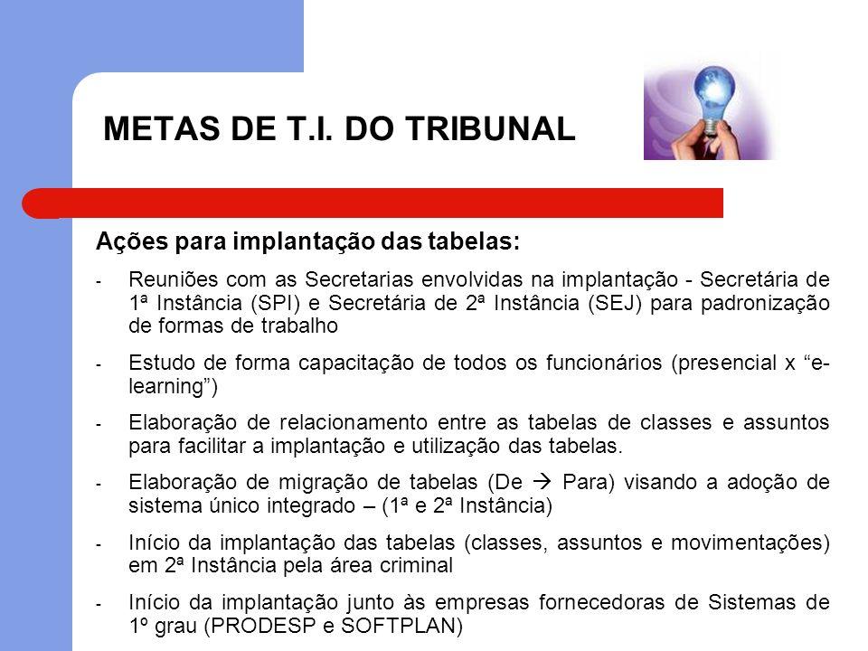 METAS DE T.I. DO TRIBUNAL Ações para implantação das tabelas: - Reuniões com as Secretarias envolvidas na implantação - Secretária de 1ª Instância (SP