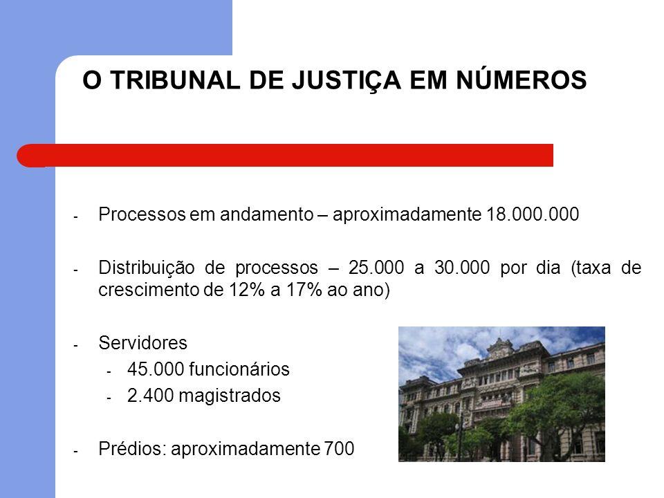 O TRIBUNAL DE JUSTIÇA EM NÚMEROS - Processos em andamento – aproximadamente 18.000.000 - Distribuição de processos – 25.000 a 30.000 por dia (taxa de