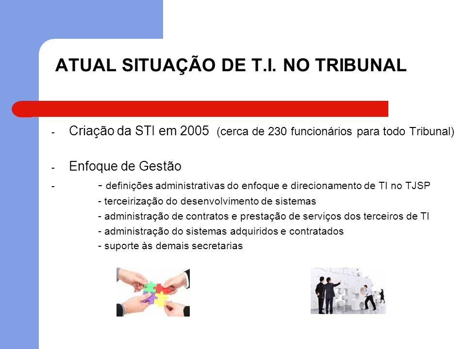 ATUAL SITUAÇÃO DE T.I. NO TRIBUNAL - Criação da STI em 2005 (cerca de 230 funcionários para todo Tribunal) - Enfoque de Gestão - - definições administ