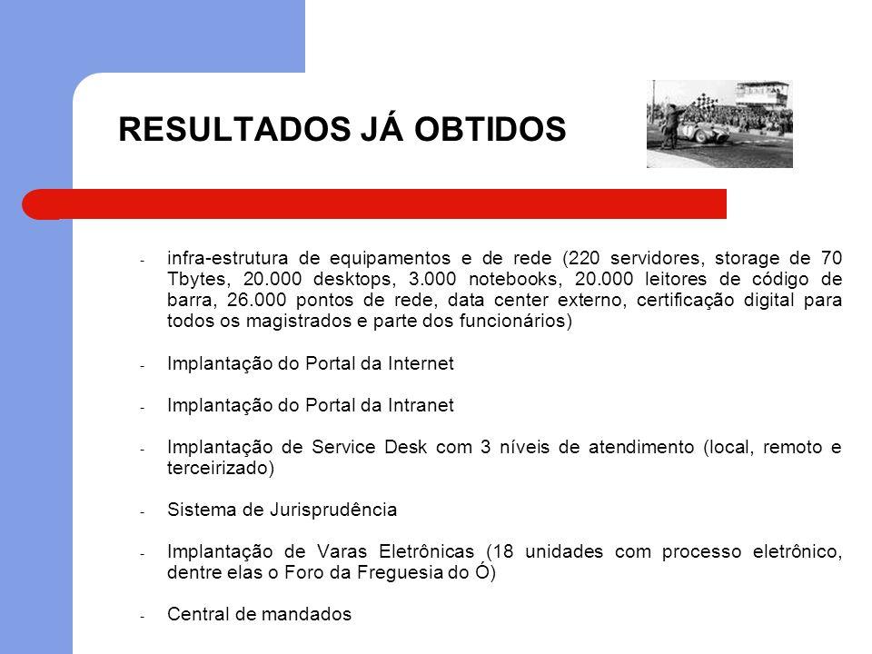 RESULTADOS JÁ OBTIDOS - infra-estrutura de equipamentos e de rede (220 servidores, storage de 70 Tbytes, 20.000 desktops, 3.000 notebooks, 20.000 leit