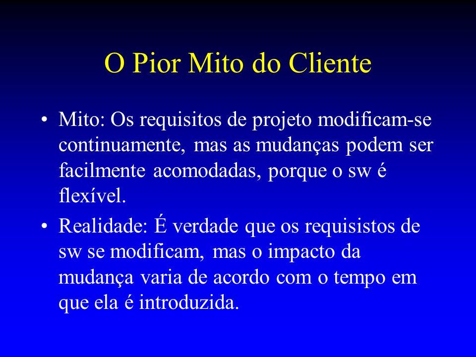 O Pior Mito do Cliente Mito: Os requisitos de projeto modificam-se continuamente, mas as mudanças podem ser facilmente acomodadas, porque o sw é flexí