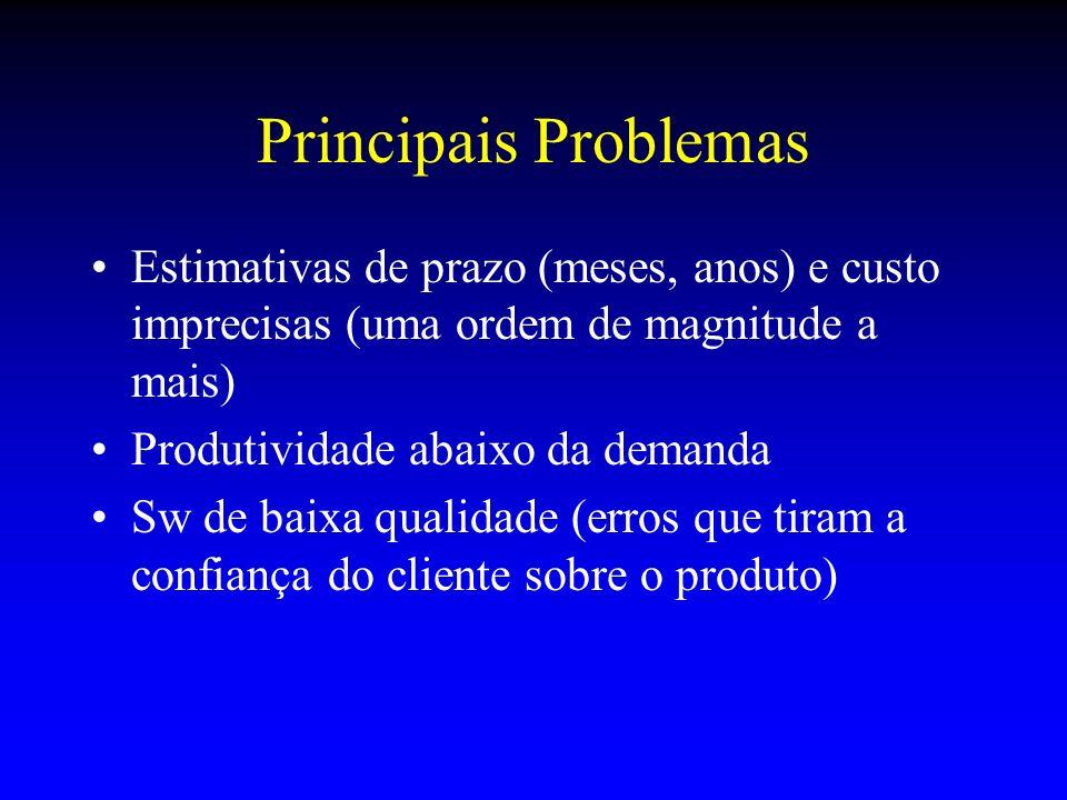 Principais Problemas Estimativas de prazo (meses, anos) e custo imprecisas (uma ordem de magnitude a mais) Produtividade abaixo da demanda Sw de baixa