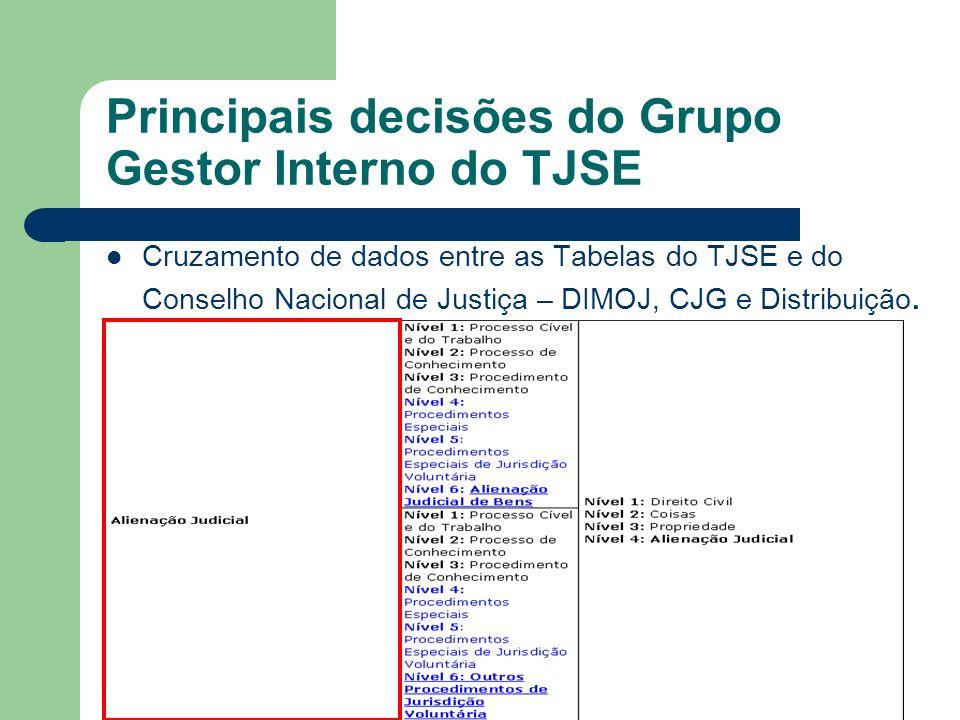 Principais decisões do Grupo Gestor Interno do TJSE Cruzamento de dados entre as Tabelas do TJSE e do Conselho Nacional de Justiça – DIMOJ, CJG e Dist