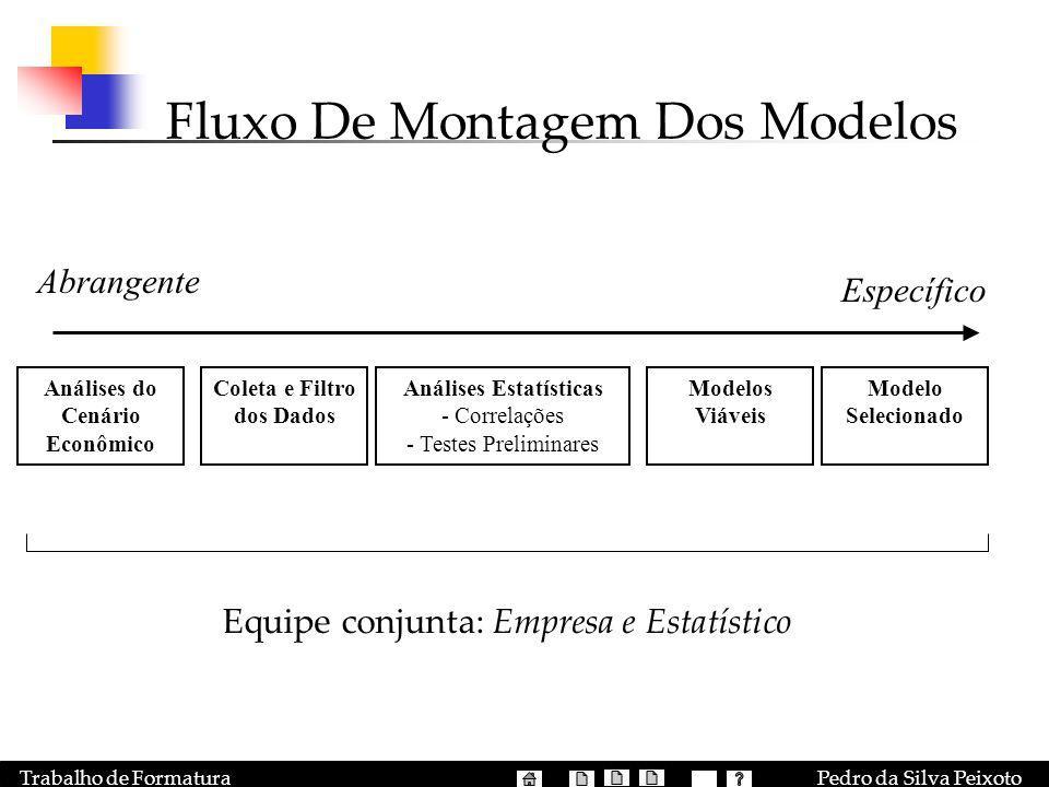 Pedro da Silva PeixotoTrabalho de Formatura Abrangente Específico Análises do Cenário Econômico Análises Estatísticas - Correlações - Testes Prelimina