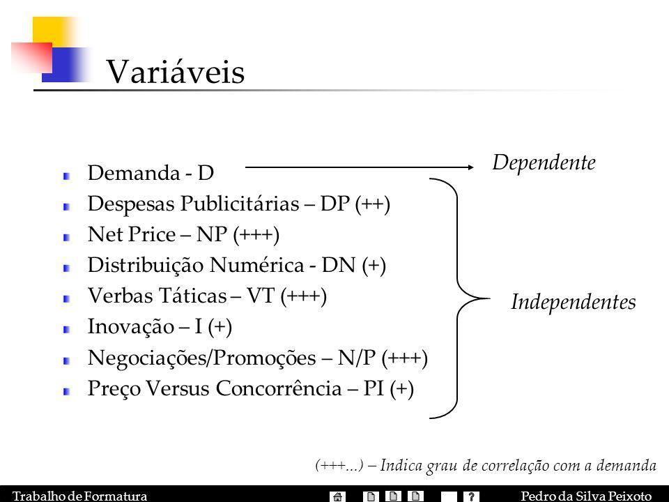 Pedro da Silva PeixotoTrabalho de Formatura Variáveis Demanda - D Despesas Publicitárias – DP (++) Net Price – NP (+++) Distribuição Numérica - DN (+)