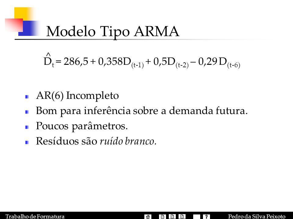 Pedro da Silva PeixotoTrabalho de Formatura Modelo Tipo ARMA AR(6) Incompleto Bom para inferência sobre a demanda futura. Poucos parâmetros. Resíduos