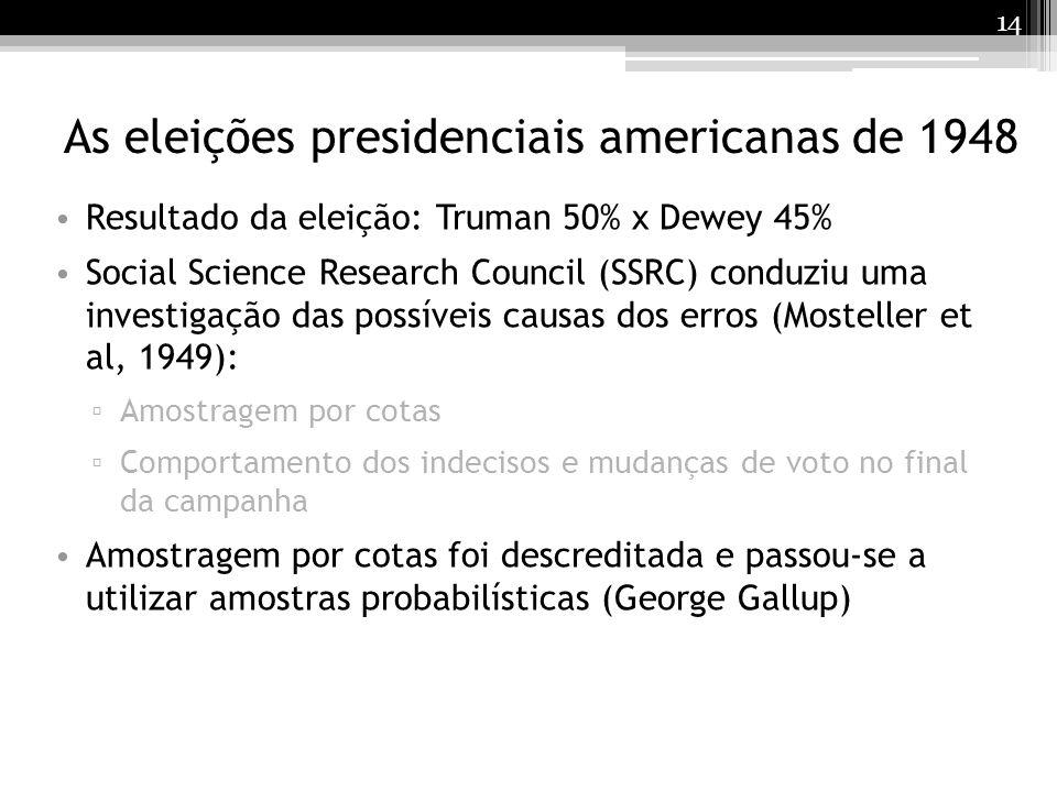 14 As eleições presidenciais americanas de 1948 Resultado da eleição: Truman 50% x Dewey 45% Social Science Research Council (SSRC) conduziu uma inves