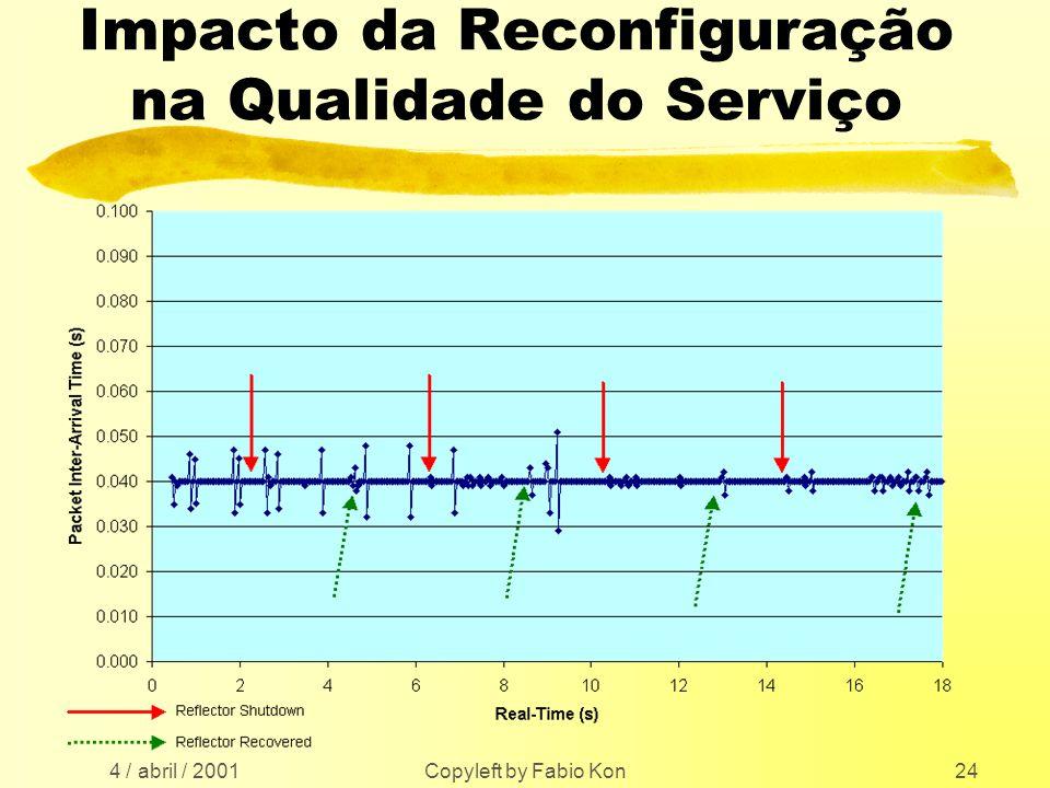 4 / abril / 2001 Copyleft by Fabio Kon24 Impacto da Reconfiguração na Qualidade do Serviço