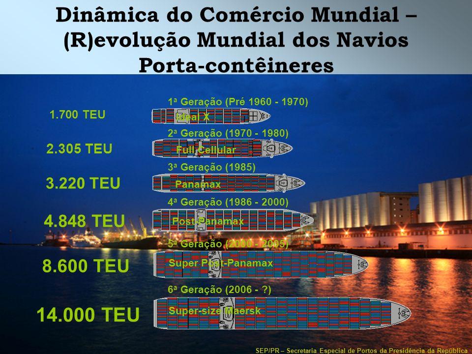 SEP/PR – Secretaria Especial de Portos da Presidência da República Dinâmica do Comércio Mundial – (R)evolução Mundial dos Navios Porta-contêineres 8.6