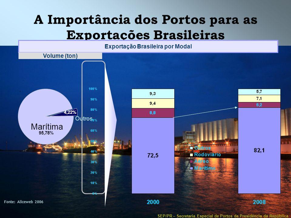 SEP/PR – Secretaria Especial de Portos da Presidência da República A Importância dos Portos para as Exportações Brasileiras Fonte: Aliceweb 2006 Expor