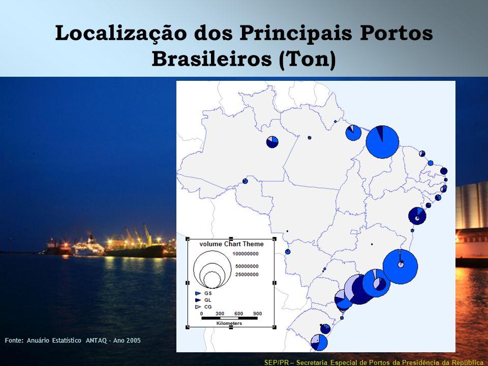 SEP/PR – Secretaria Especial de Portos da Presidência da República Localização dos Principais Portos Brasileiros (Ton) Fonte: Anuário Estatístico ANTA