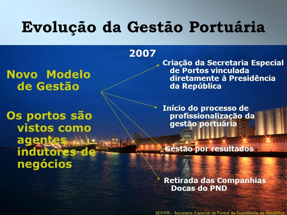 SEP/PR – Secretaria Especial de Portos da Presidência da República Evolução da Gestão Portuária 2007 Criação da Secretaria Especial de Portos vinculad