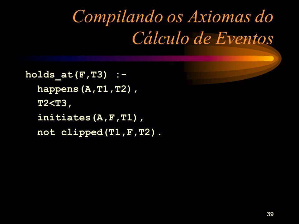 39 Compilando os Axiomas do Cálculo de Eventos holds_at(F,T3) :- happens(A,T1,T2), T2<T3, initiates(A,F,T1), not clipped(T1,F,T2).