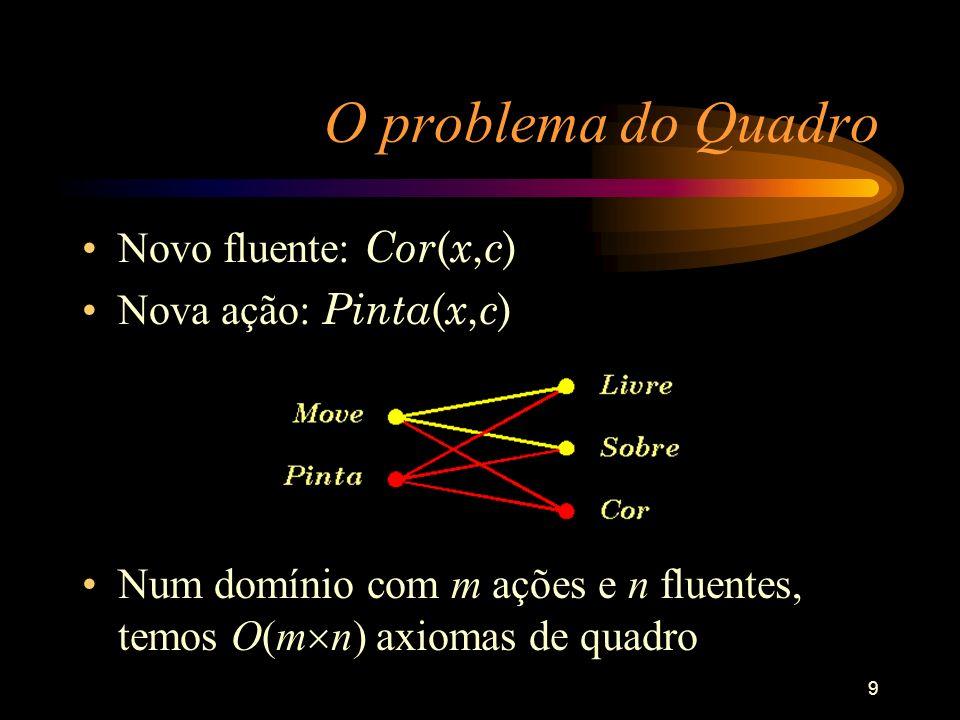 9 O problema do Quadro Novo fluente: Cor ( x, c ) Nova ação: Pinta ( x, c ) Num domínio com m ações e n fluentes, temos O(m n) axiomas de quadro