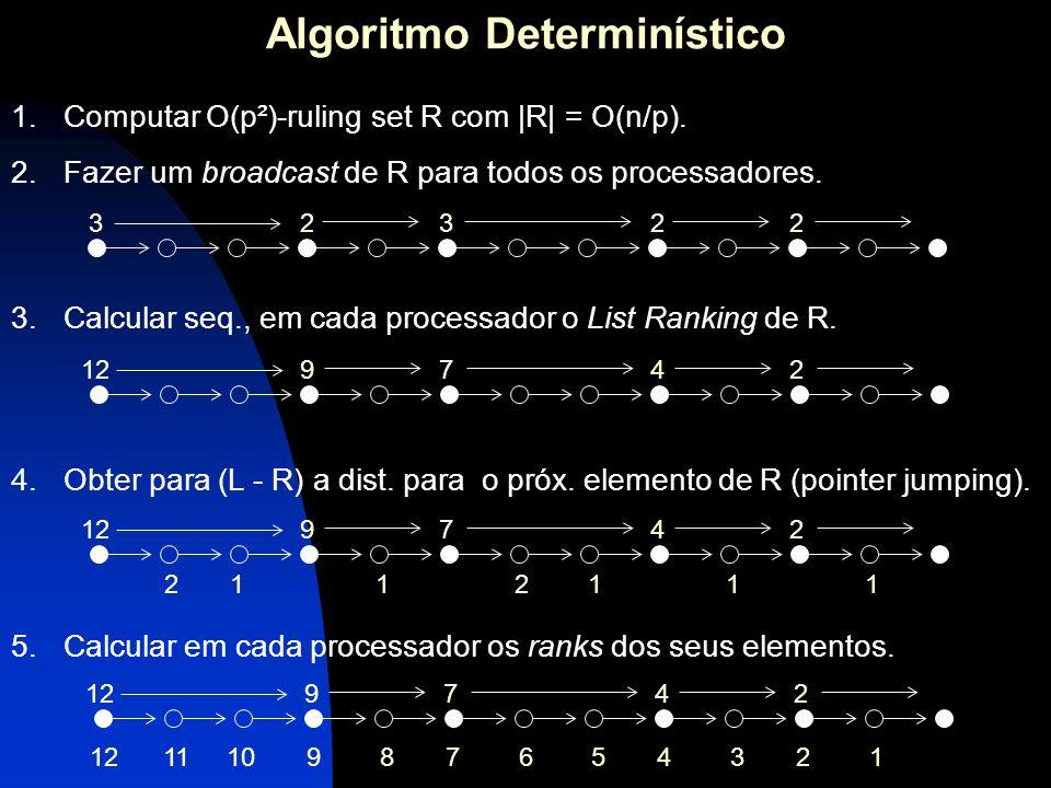 Algoritmo Determinístico 5.Calcular em cada processador os ranks dos seus elementos. 1.Computar O(p²)-ruling set R com |R| = O(n/p). 2.Fazer um broadc