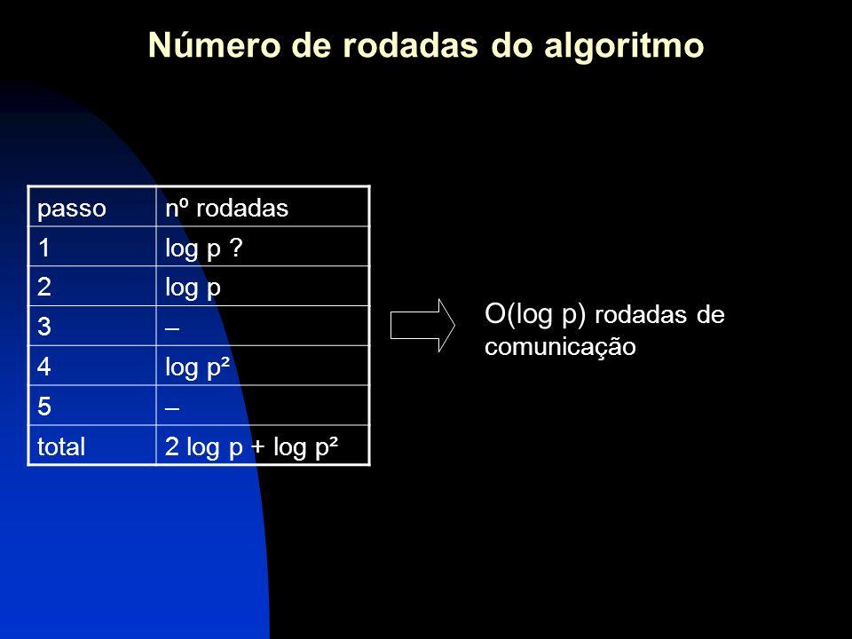 Número de rodadas do algoritmo passonº rodadas 1log p ? 2log p 3– 4log p² 5– total2 log p + log p² O(log p) rodadas de comunicação