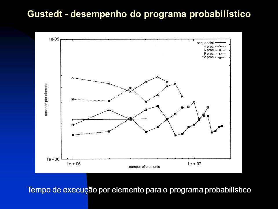 Gustedt - desempenho do programa probabilístico Tempo de execução por elemento para o programa probabilístico