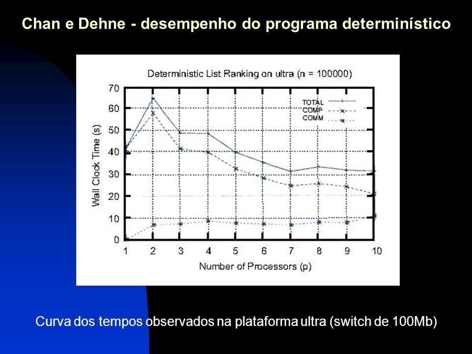 Curva dos tempos observados na plataforma ultra (switch de 100Mb) Chan e Dehne - desempenho do programa determinístico