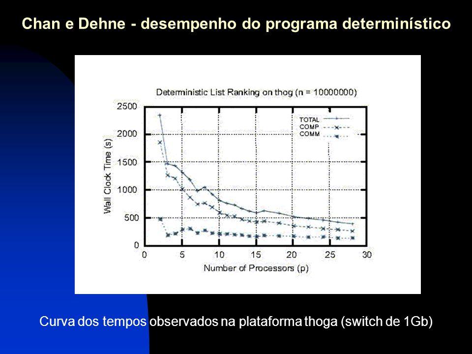 Curva dos tempos observados na plataforma thoga (switch de 1Gb) Chan e Dehne - desempenho do programa determinístico