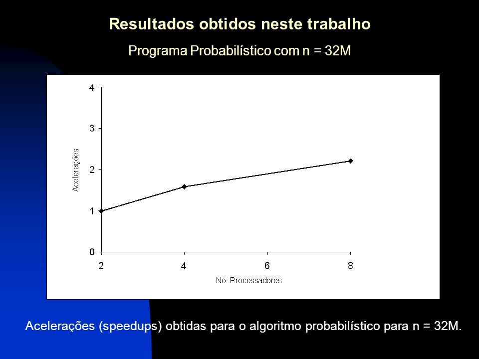 Resultados obtidos neste trabalho Programa Probabilístico com n = 32M Acelerações (speedups) obtidas para o algoritmo probabilístico para n = 32M.
