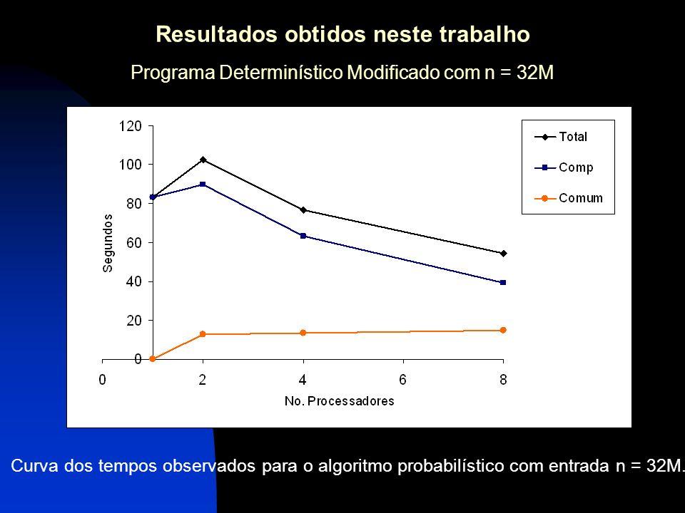 Resultados obtidos neste trabalho Programa Determinístico Modificado com n = 32M Curva dos tempos observados para o algoritmo probabilístico com entra