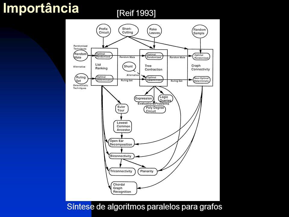 Importância Síntese de algoritmos paralelos para grafos [Reif 1993]