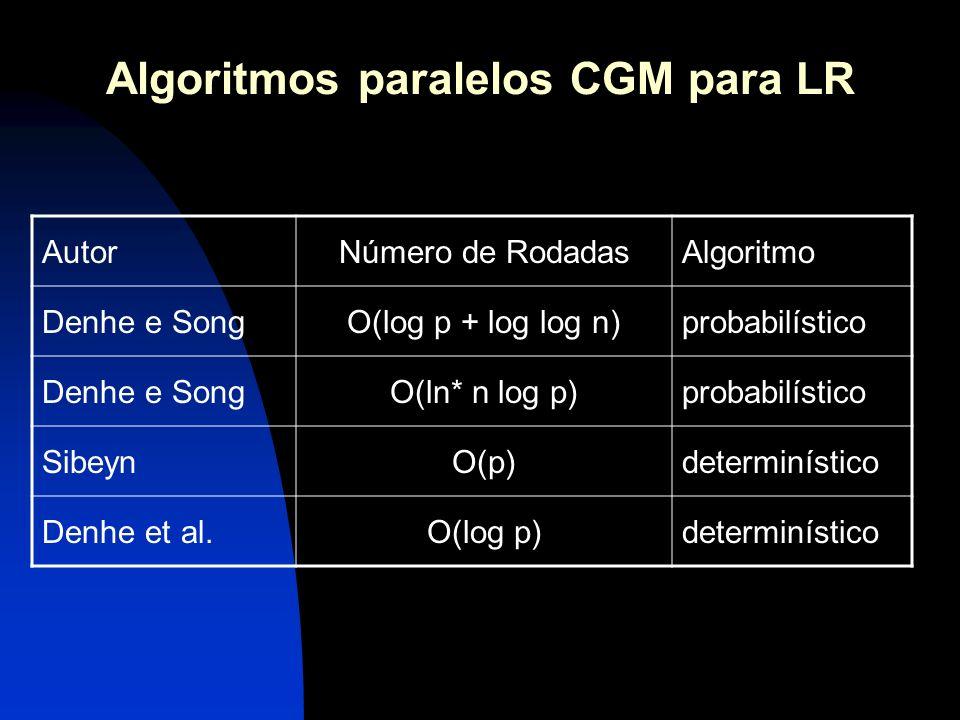 Algoritmos paralelos CGM para LR AutorNúmero de RodadasAlgoritmo Denhe e SongO(log p + log log n)probabilístico Denhe e SongO(ln* n log p)probabilísti