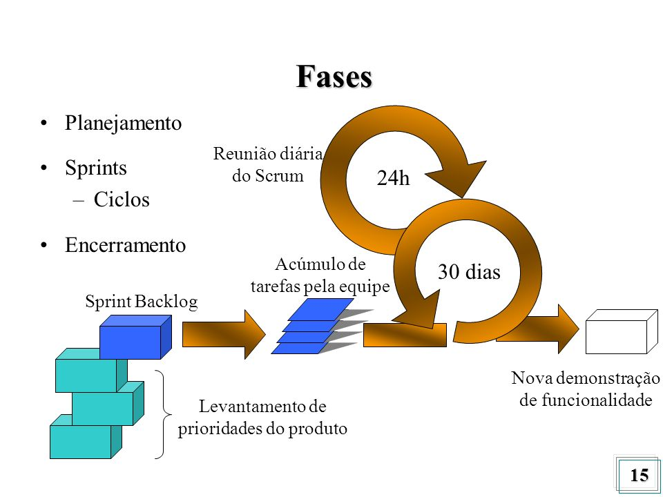 15 24h 30 dias Levantamento de prioridades do produto Acúmulo de tarefas pela equipe Nova demonstração de funcionalidade Reunião diária do Scrum Sprin