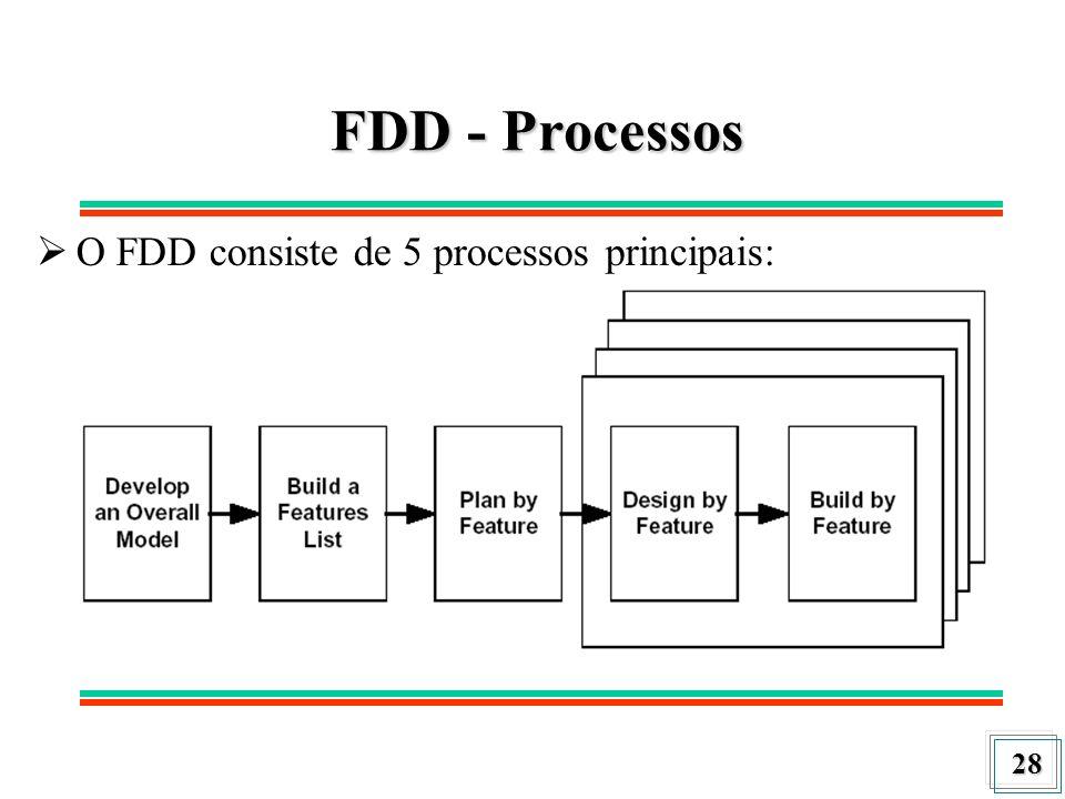29 FDD – Processos (Cont.) Desenvolver um modelo compreensível (Develop an overall model) Construir uma lista de funcionalidades (Build a features list) Planejar por funcionalidade (Plan By Feature) Projetar por funcionalidade (Design by feature) Construir por funcionalidade (Build by feature)