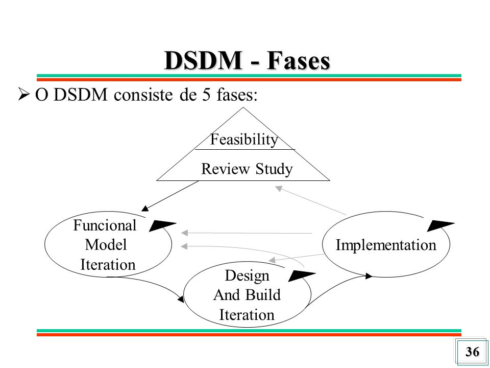 37 DSDM – Fases (Cont.) Estudo das possibilidades (Feasibility study) Estudo dos negócios (Business study) Iteração do modelo funcional (Functional model iteration) Iteração de projeto e construção (Design and build iteration) Implementação final (Final implementation)