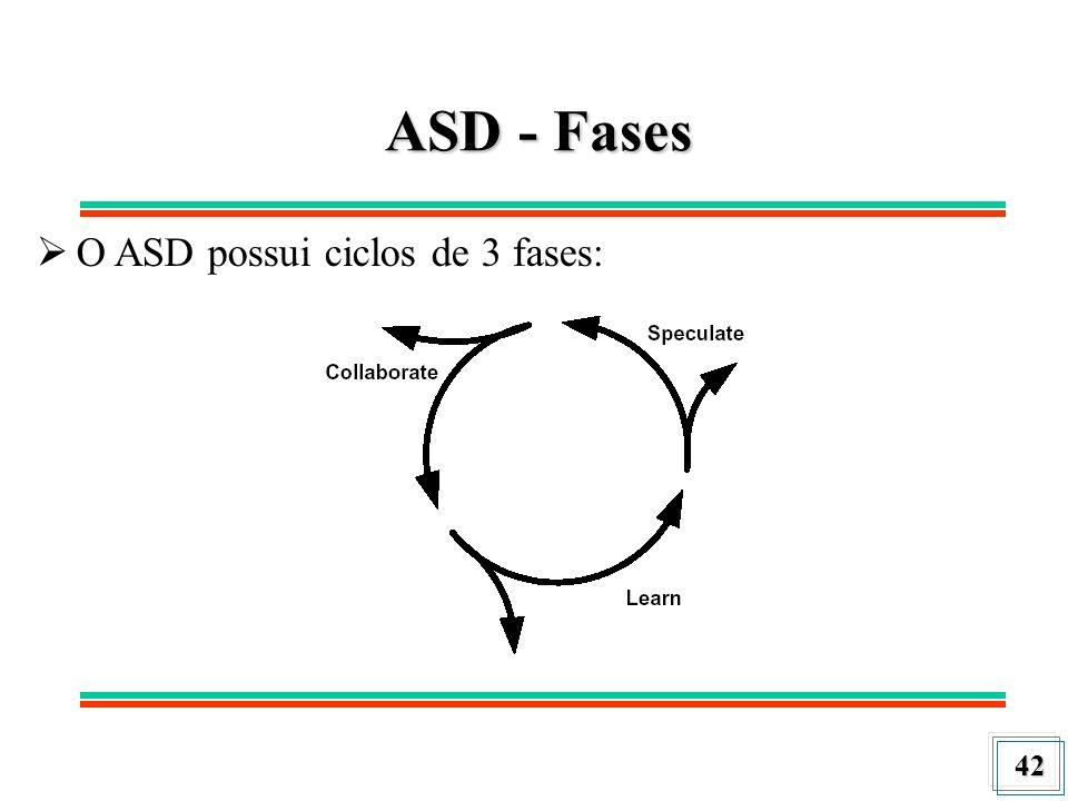 42 ASD - Fases O ASD possui ciclos de 3 fases: