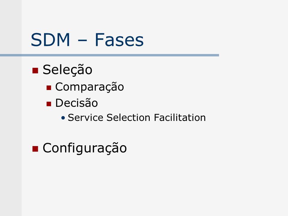 SDM – Fases Seleção Comparação Decisão Service Selection Facilitation Configuração