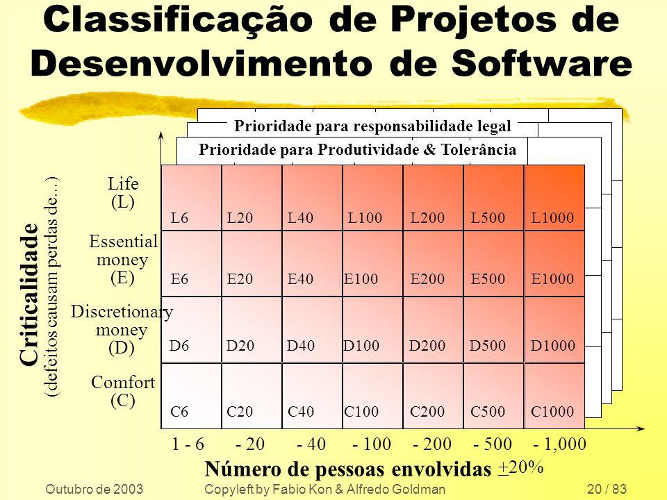 Outubro de 2003 Copyleft by Fabio Kon & Alfredo Goldman20 / 83 Classificação de Projetos de Desenvolvimento de Software Número de pessoas envolvidas C