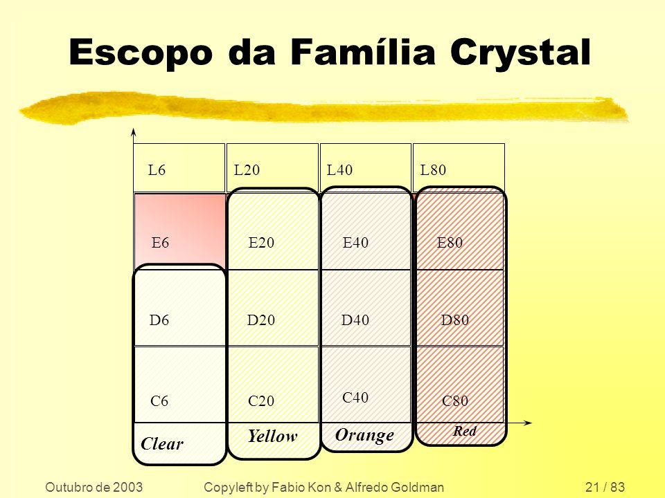 Outubro de 2003 Copyleft by Fabio Kon & Alfredo Goldman21 / 83 Escopo da Família Crystal Red C6C20 C40 C80 D6D20D40 D80 E6E20E40 E80 Clear Yellow Oran